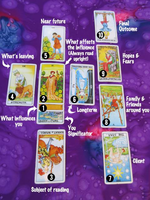 Celtic Cross Tarot Card Spread Diagram